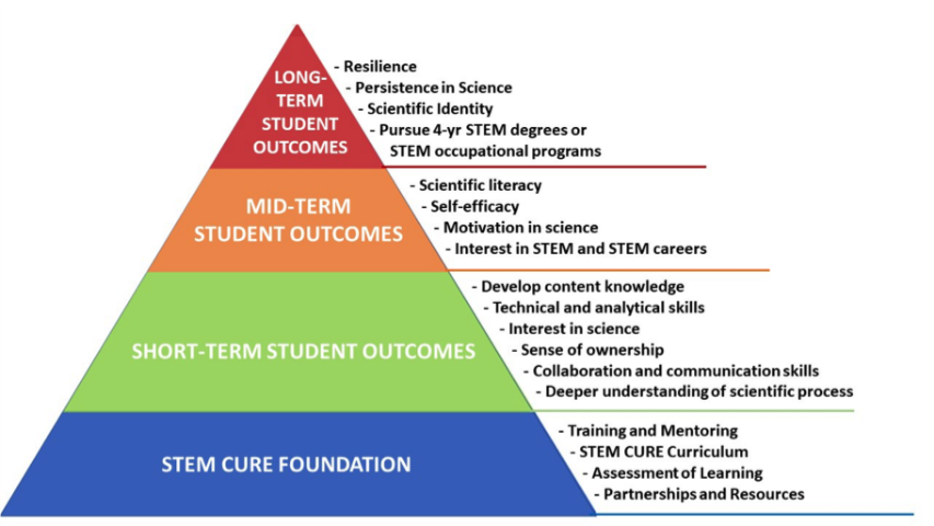 pyramid showing STEM CURE goals