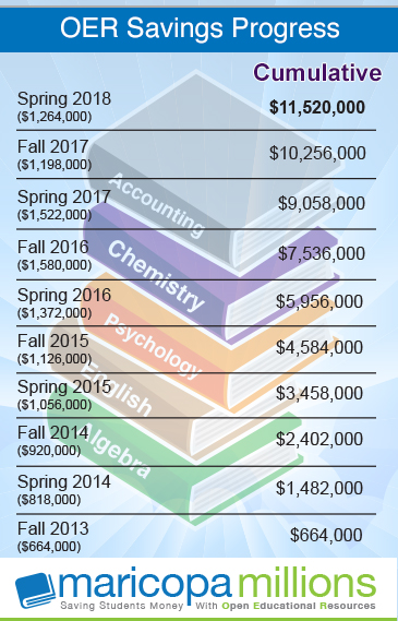 OER Savings Progress Fall 2013 - Spring 2018