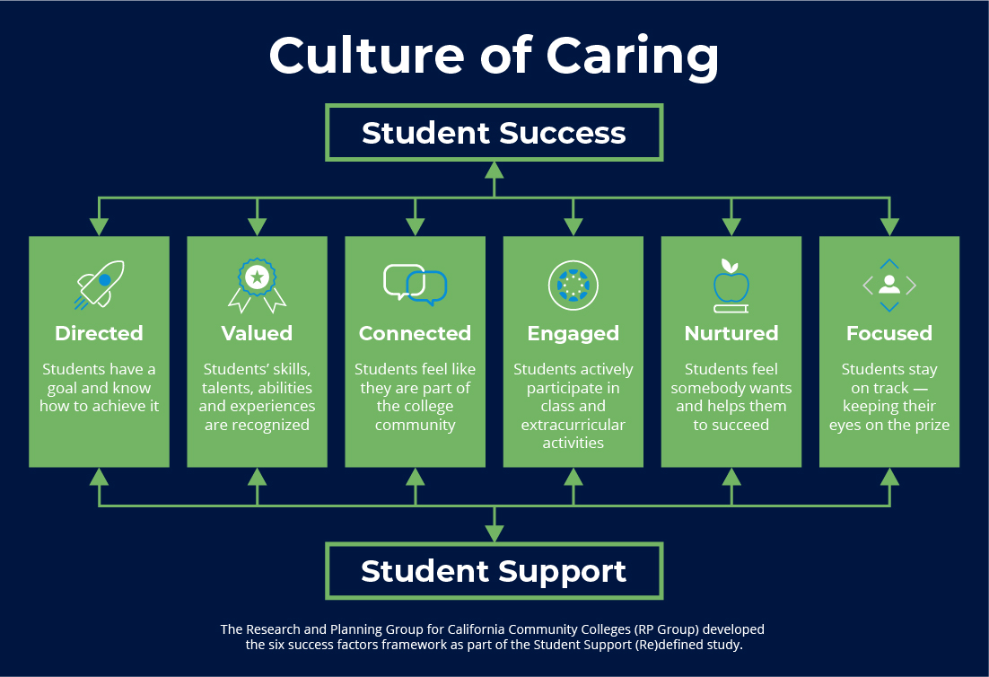 Student Success Theme and conference tracks aligned to the Culture of Caring